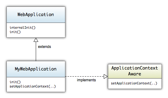 MyWebApplication class diagram