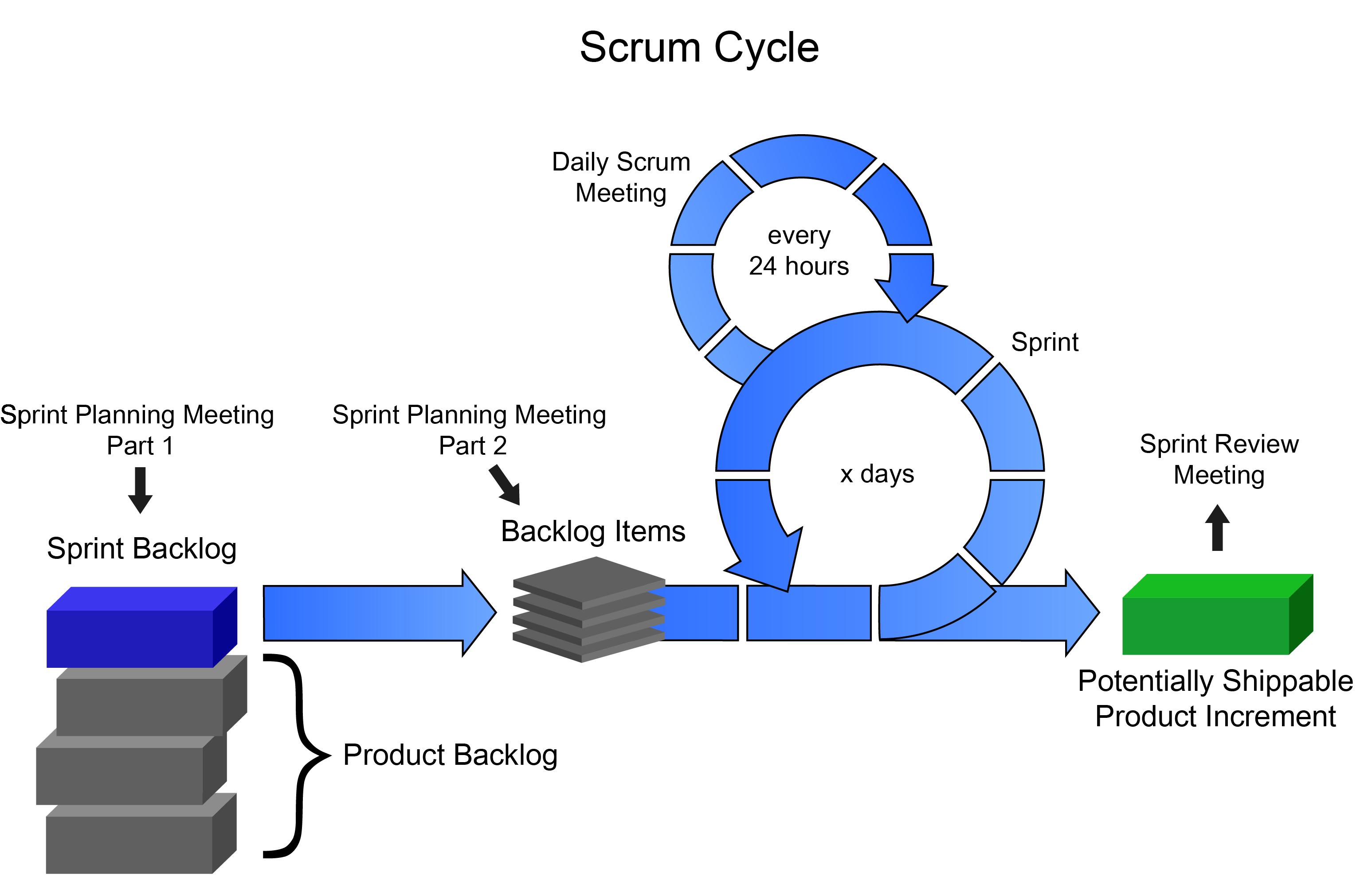SCRUM sin automatizaci n quote Agile Scrum Pinterest