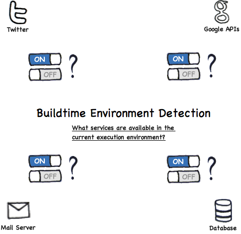 Buildtime Environment Detection