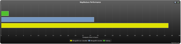 comparison of MR with mongodb and hadoop