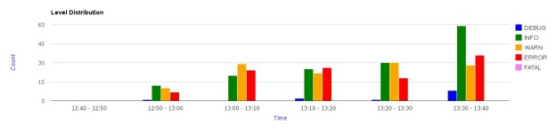 example: log level distribution over the last hour