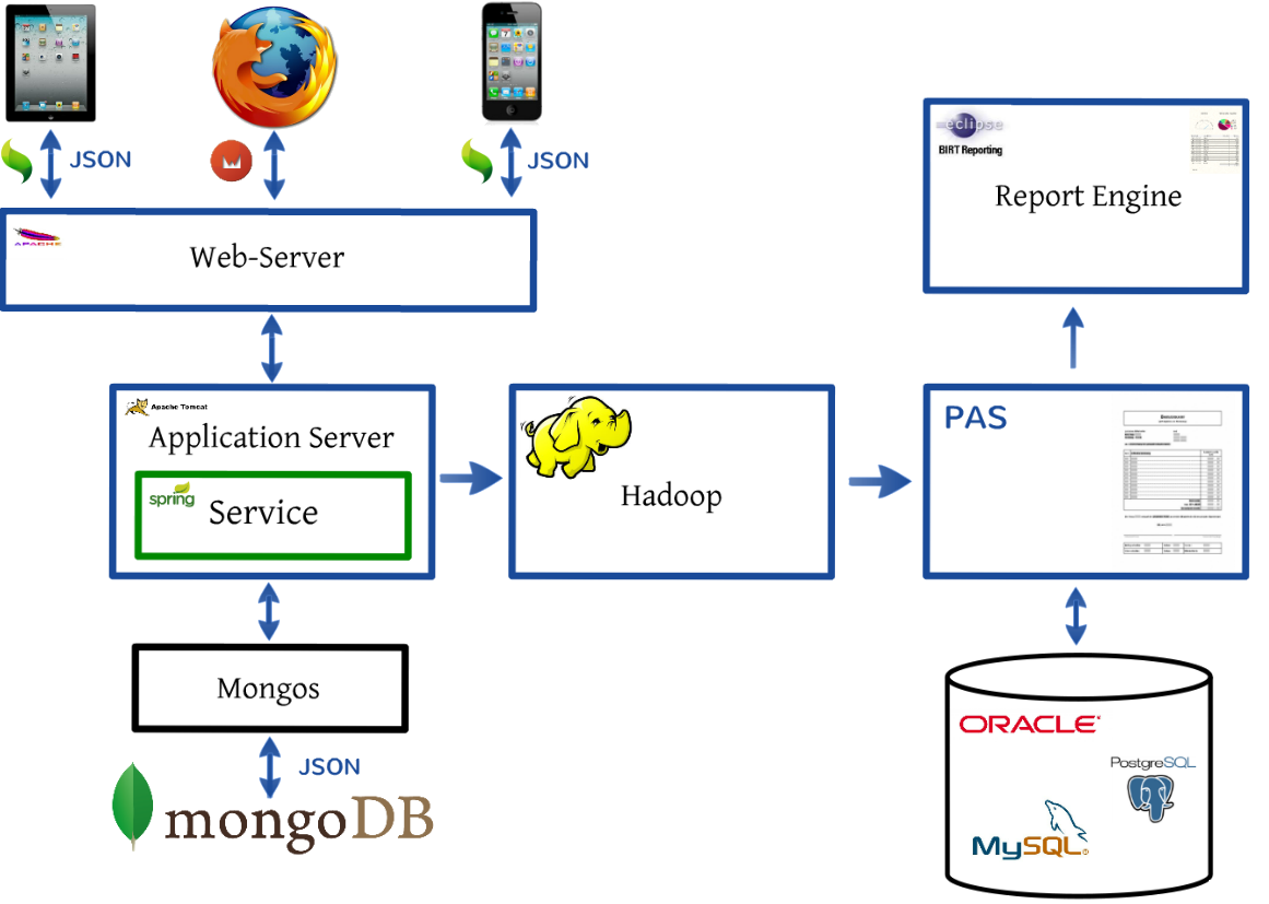 Building an online recommendation engine with mongodb for Online architects
