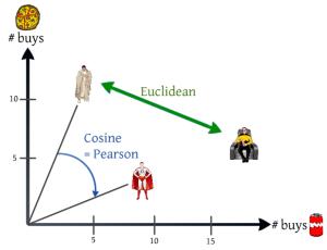 Euclidean and Cosine/Pearson Similarity