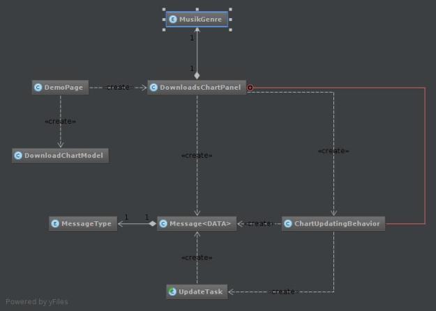 Live Charts Diagram