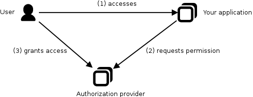 OAuth2 authorization scenario