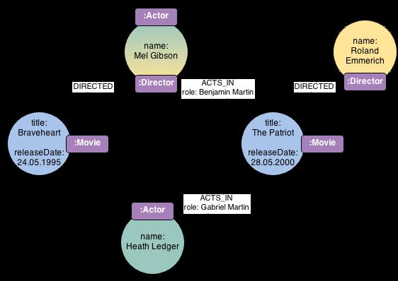 Beispieldaten Cineasts-DB mit Labels