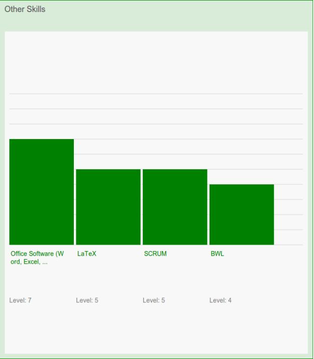 Skill Visualization Bar Chart Vertical