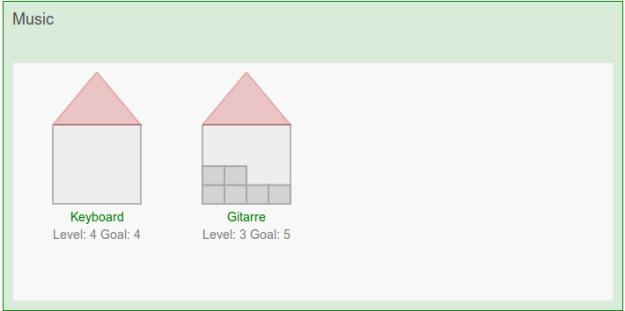 Skill Visualization House Chart