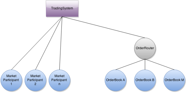 System Structure of the Trading System