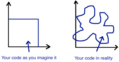 code_boundaries