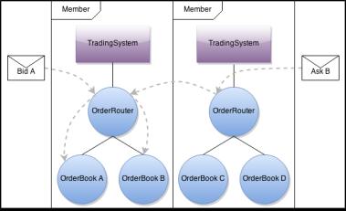 TradingAppCluster OrderRouting