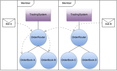 TradingAppCluster OrderRouting