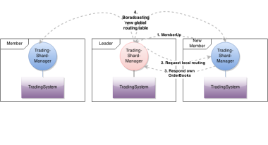 TradingAppCluster ShardConfig