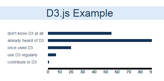 Getting Started With D3js Dzone Web Dev