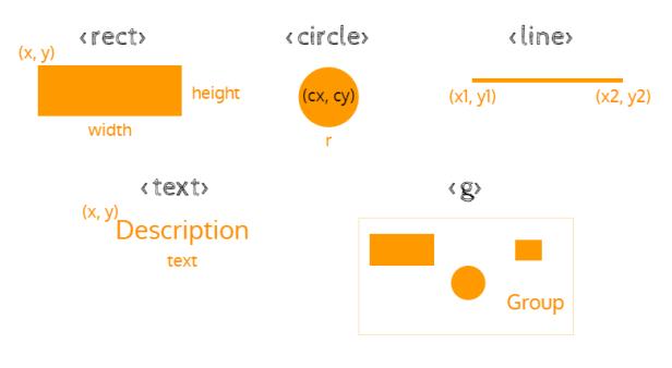 SVG elements
