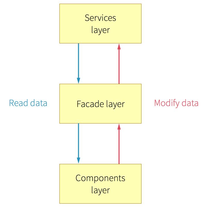 data-flow@2x